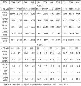 表1 2000~2014年进入俄罗斯境内的中亚国家公民人数及占比