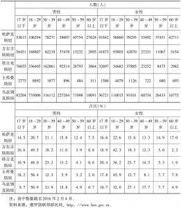 表3 在俄罗斯境内中亚国家移民年龄及性别结构