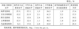 表4 2014年中亚国家移民受教育程度