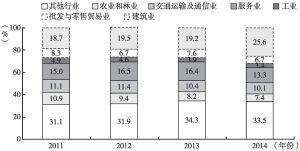 图1 2011~2014年俄罗斯外国劳务移民的行业分布