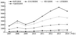 图2 2007~2015年侨民从俄罗斯汇往中亚各国的汇款(百万美元)