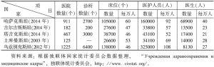 表5 中亚国家医疗机构和医疗人员情况