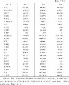 表6-1 2013年中国与中东国家双边贸易情况