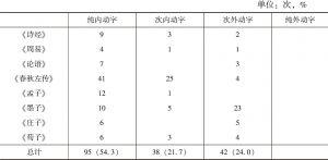 """表1 彭锋对先秦部分文献中""""兴""""字的用法的初步考察、分类"""