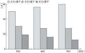 图6-13 教育匹配的世代差异