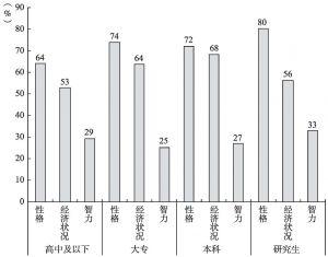 图8-9 分受教育程度的女性所看重的择偶标准(丈夫)