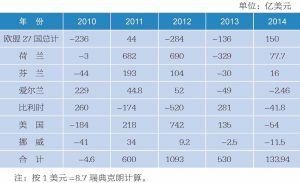 2010~2014年瑞典外国投资主要来源国投资情况