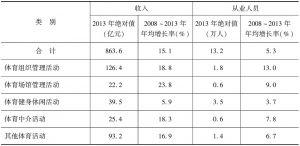 表1 北京市体育产业主要指标年均增长情况