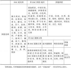 表3-1 官方发展援助主体的分类