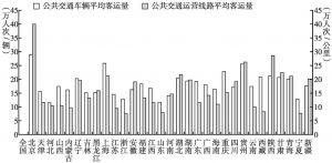 图3 公共交通平均客运量