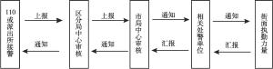 图1 协查通知发布流程