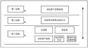 图3-1 国有资产管理结构