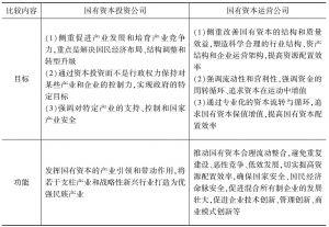 表3-1 国有资本投资/运营公司特征比较