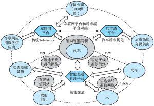 图5 智能出行生态圈