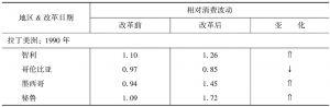 表1 相对消费波动:精选的新兴经济体