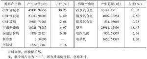 表1-14 2012年目录产品拆解产出产物