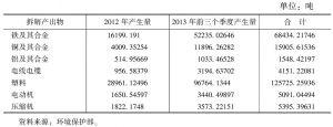 表1-16 2012年至2013年前三个季度目录产品资源化产物