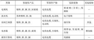 表2-2 目录产品的拆解产物分类