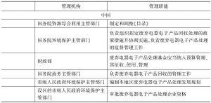 表5-33 中美管理机构和管理职能设置比较