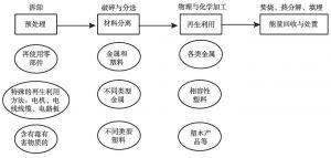 图7-2 废弃电器电子产品的基本处理流程