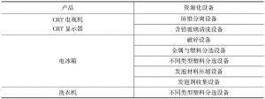 表7-8 产品的资源化设备产品资源化设备