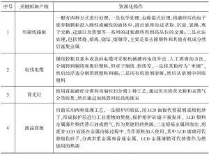 附表7-10 关键拆解产物的资源化
