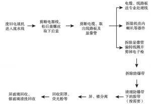 附图7-1 废阴极射线管电视机处理流程