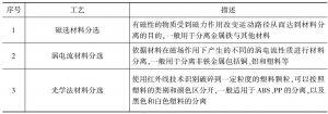 附表7-24 关键工艺
