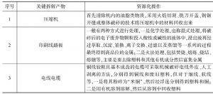 附表7-25 关键拆解产物的资源化