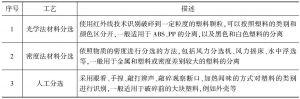 附表7-33 关键工艺