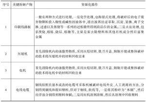 附表7-43 关键拆解产物的资源化
