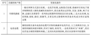附表7-52 关键拆解产物的资源化