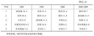 表8-2 缅甸主要的贸易伙伴在缅甸对外贸易中所占的比重(出口)