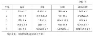 表8-3 缅甸主要的贸易伙伴在缅甸对外贸易中所占的比重(进口)