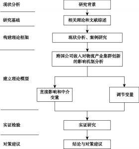 图1.3 本书技术路线