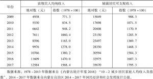 表3-2 改革开放以来内蒙古自治区城乡居民收入水平及增长-续表