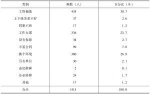 表17 农民工频繁变换工作单位的主要原因