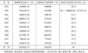 表1 1919~1928年沪宁铁路转运公司货运表