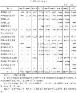 日本对满投资一览表