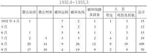 中国抗日武装袭击南满铁路状况