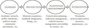 图2-3 英国文化遗产保护内涵与方式的演变