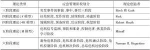 表1 应急管理阶段的划分