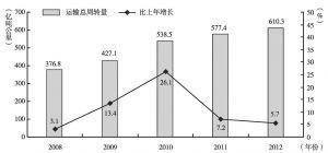 图3-2 2008~2012年民航运输总周转量