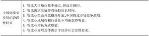 表4-4 中国物流业与全球物流业发展形势之间的对比与借鉴
