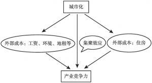 图3 城市化影响产业竞争力的机制