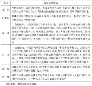 表10 对第三方评估机构的培育监管措施
