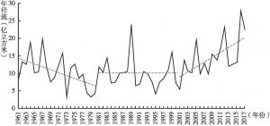 图3 1961~2017年青海湖入湖年径流变化