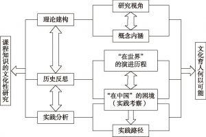 图2 本研究的分析框架