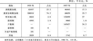 表4-3 1926年税制整理前后的町村税收入