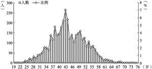 图1 私营企业主年龄分布情况